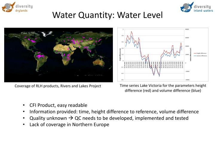 Water Quantity: Water Level