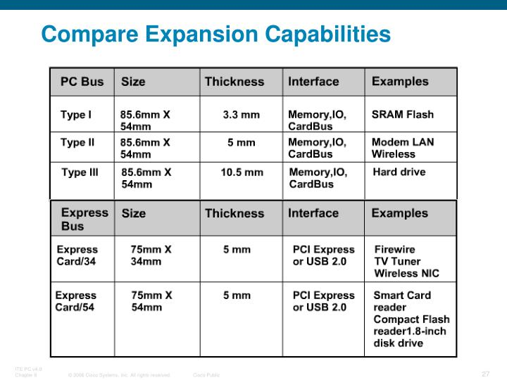 Compare Expansion Capabilities