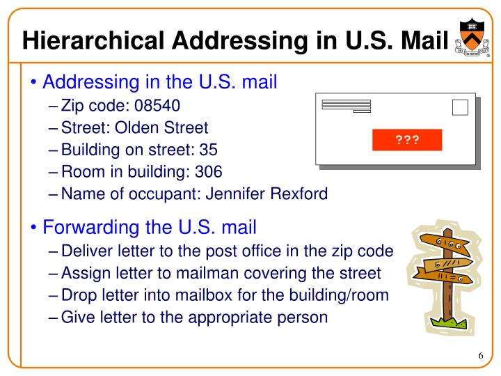 Hierarchical Addressing in U.S. Mail