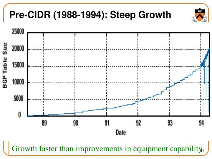 Pre-CIDR (1988-1994): Steep Growth