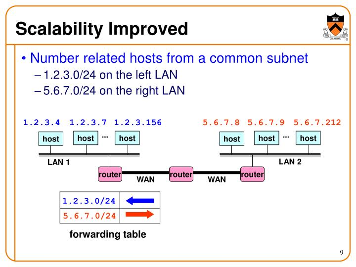 Scalability Improved