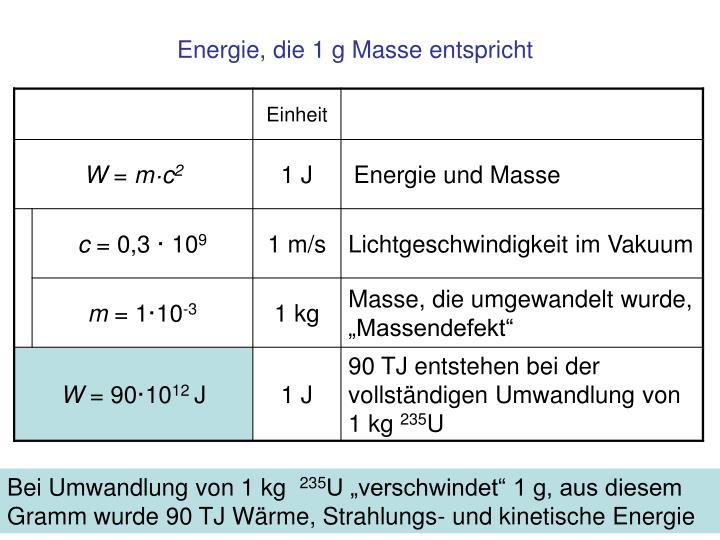 Energie, die 1 g Masse entspricht