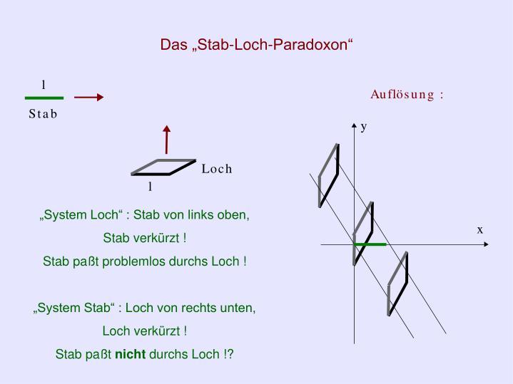 "Das ""Stab-Loch-Paradoxon"""