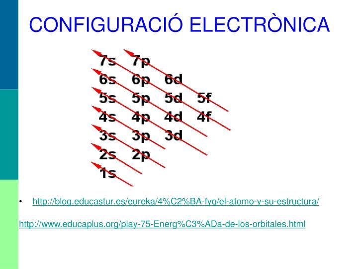 CONFIGURACIÓ ELECTRÒNICA