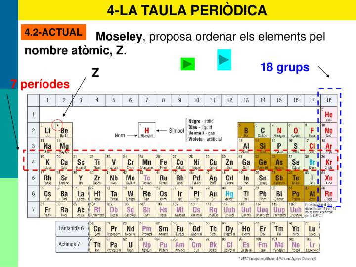 4-LA TAULA PERIÒDICA