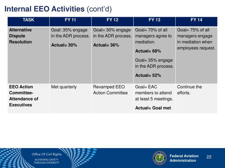 Internal EEO Activities