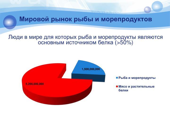 Мировой рынок рыбы и морепродуктов