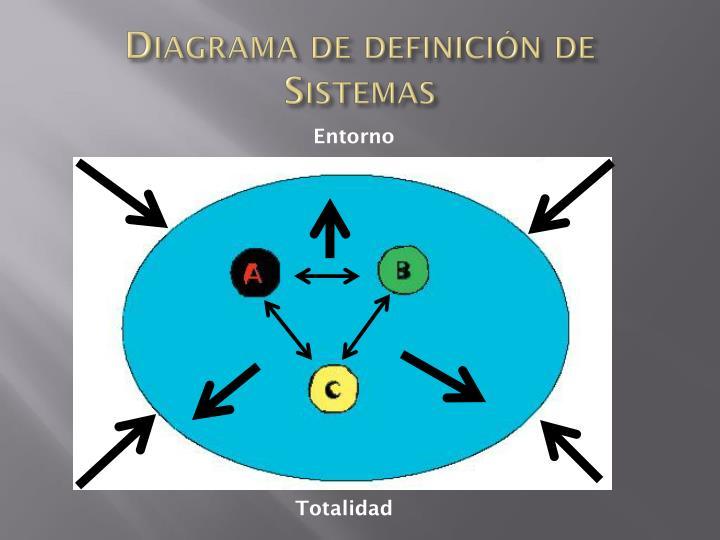 Diagrama de definición de Sistemas