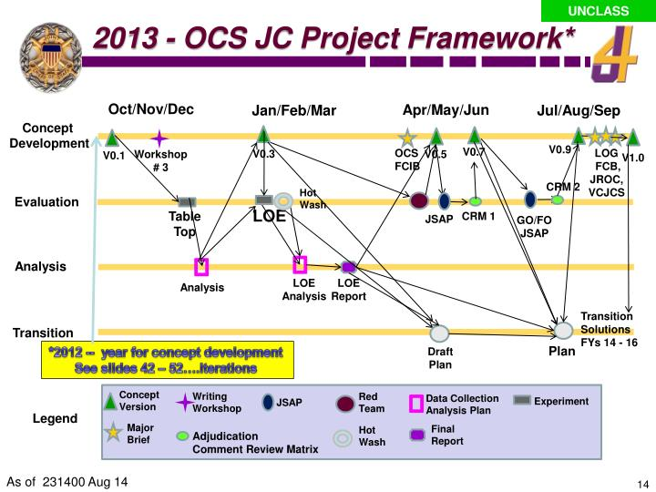 2013 - OCS JC Project Framework*
