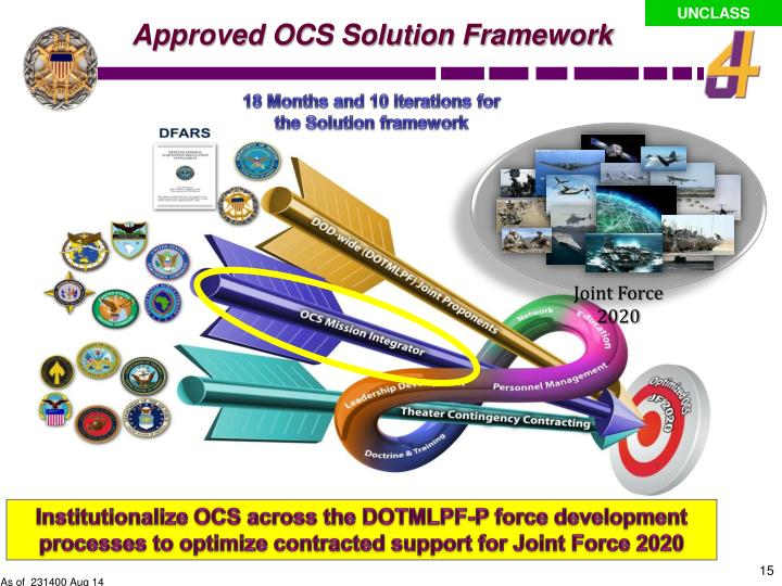 Approved OCS Solution Framework