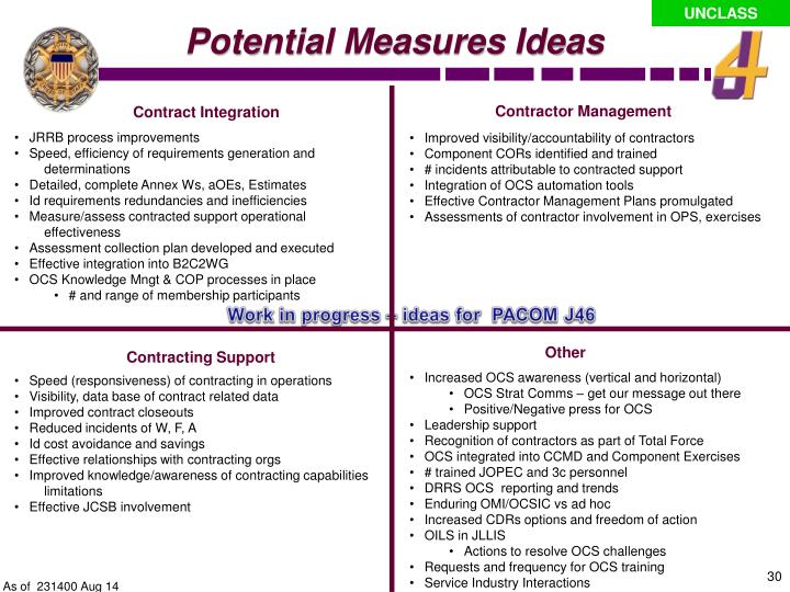 Potential Measures Ideas
