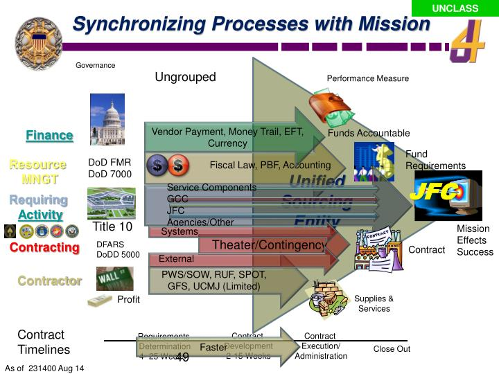 Synchronizing Processes with Mission