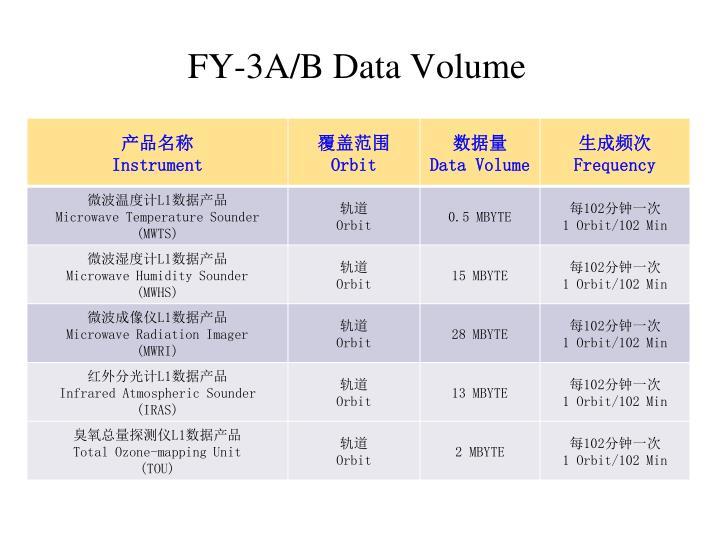 FY-3A/B Data Volume