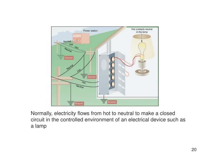 Normally, electricity flows from hot to neutral to make a closed circuit in the controlled environment of an electrical device such as a lamp