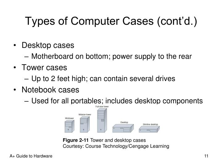 Types of Computer Cases (cont'd.)