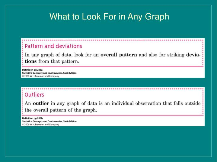 What to Look For in Any Graph