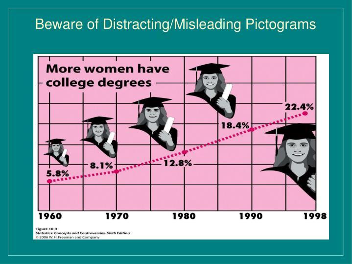 Beware of Distracting/Misleading Pictograms