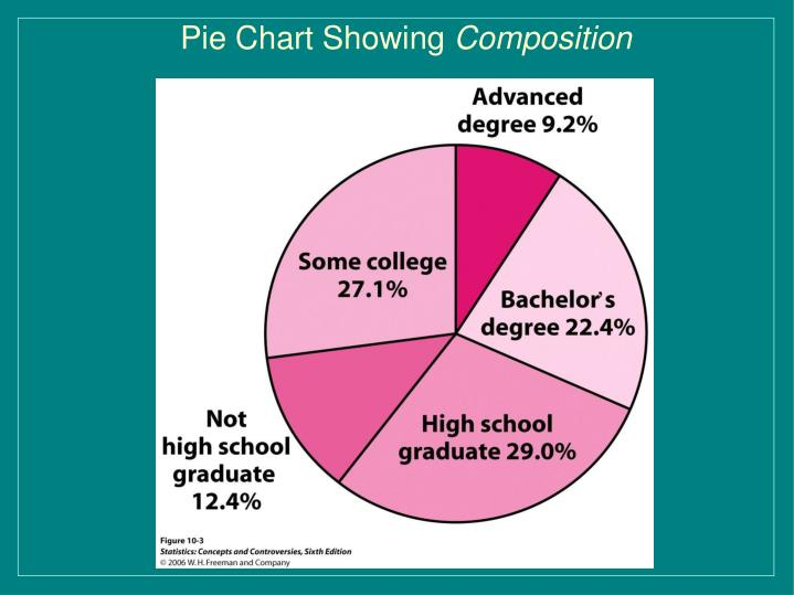 Pie Chart Showing