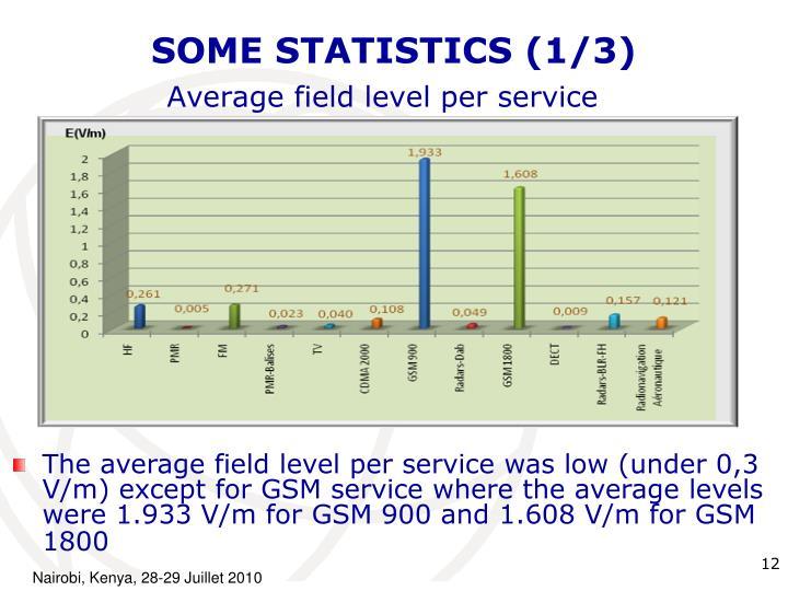 SOME STATISTICS (1/3)