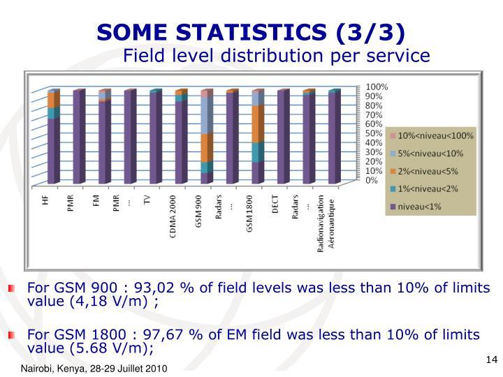 SOME STATISTICS (3/3)