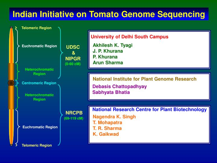 National Research Centre for Plant Biotechnology