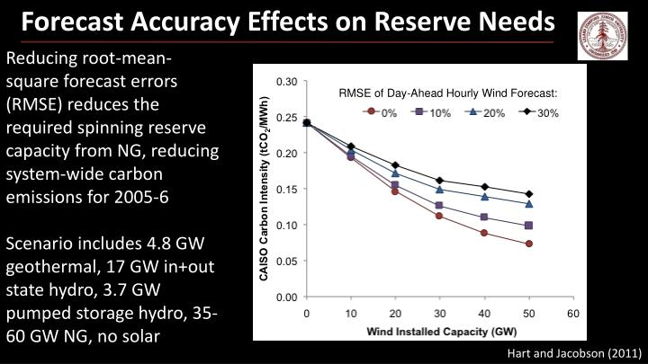 Forecast Accuracy Effects on Reserve Needs
