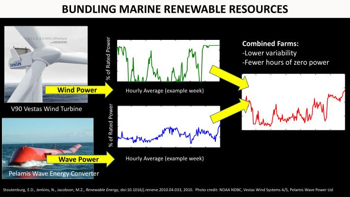 BUNDLING MARINE RENEWABLE RESOURCES