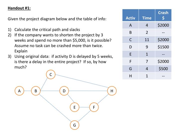 Ppt handout 1 given the project diagram below and the table of given the project diagram below and the table of info ccuart Choice Image