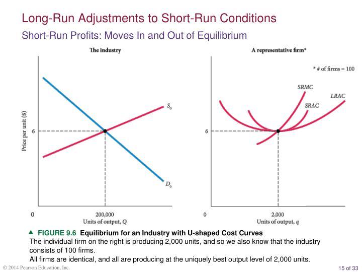 Long-Run Adjustments to Short-Run Conditions