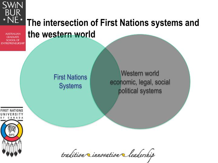 The intersection of First Nations systems and the western world