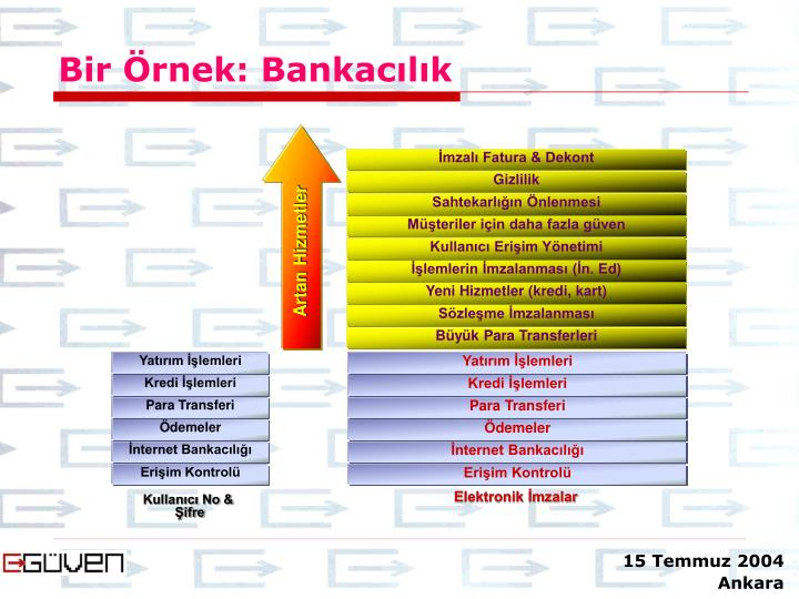 Bir Örnek: Bankacılık