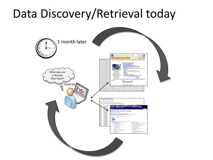 Data Discovery/Retrieval today