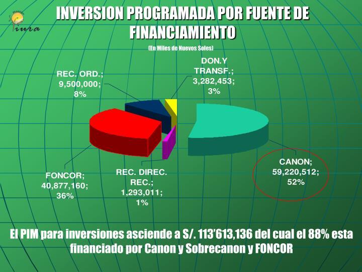 INVERSION PROGRAMADA POR FUENTE DE FINANCIAMIENTO