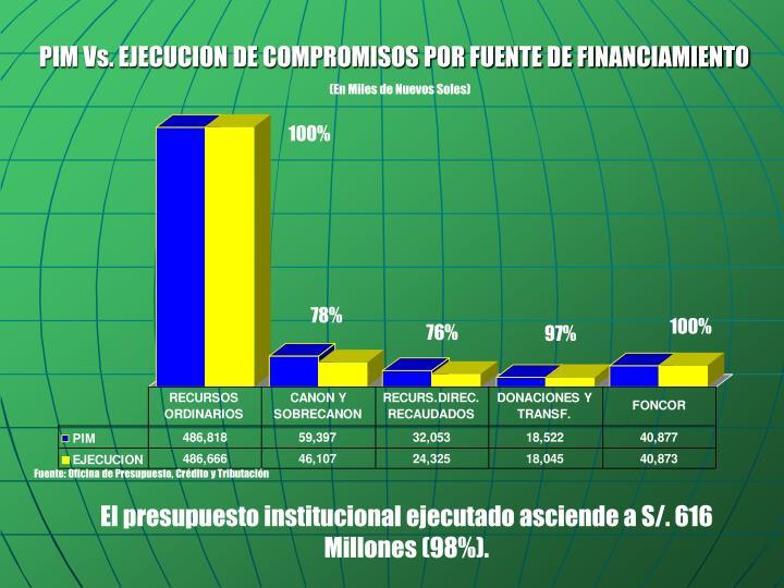PIM Vs. EJECUCION DE COMPROMISOS POR FUENTE DE FINANCIAMIENTO