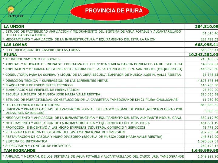 PROVINCIA DE PIURA