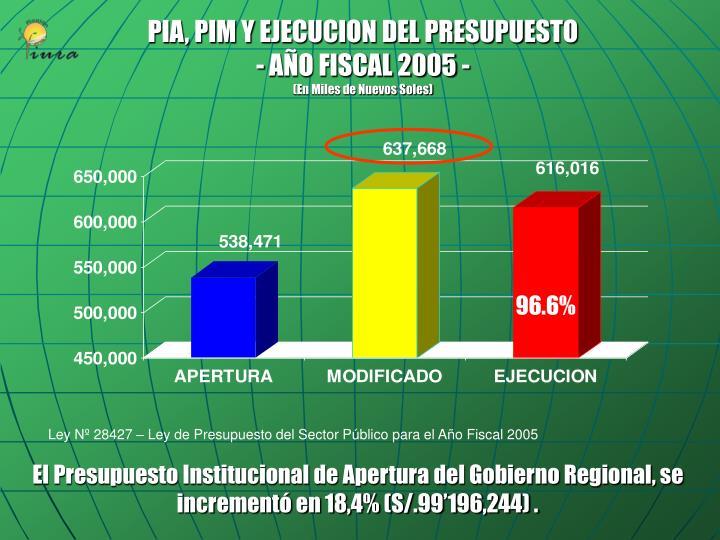 PIA, PIM Y EJECUCION DEL PRESUPUESTO