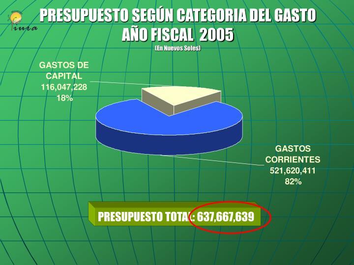 PRESUPUESTO SEGÚN CATEGORIA DEL GASTO
