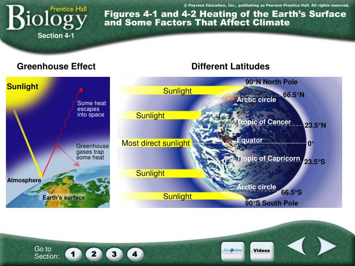 Figures 4-1 and 4-2 Heating of the Earth's Surface and Some Factors That Affect Climate