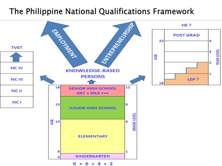 The Philippine National Qualifications Framework