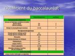 coefficient du baccalaur at