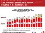 and audience shares have nearly doubled in the past six years