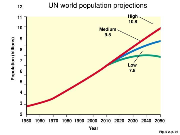 UN world population projections