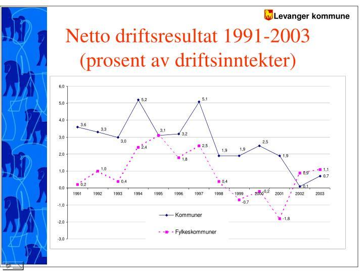 Netto driftsresultat 1991-2003 (prosent av driftsinntekter)