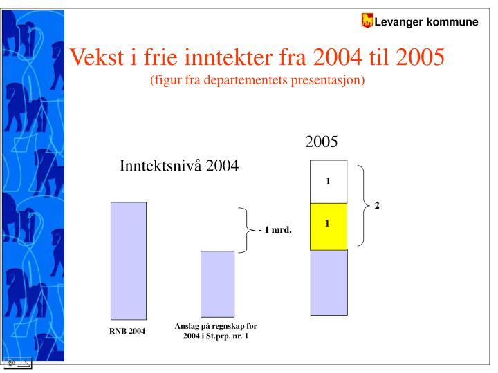 Vekst i frie inntekter fra 2004 til 2005
