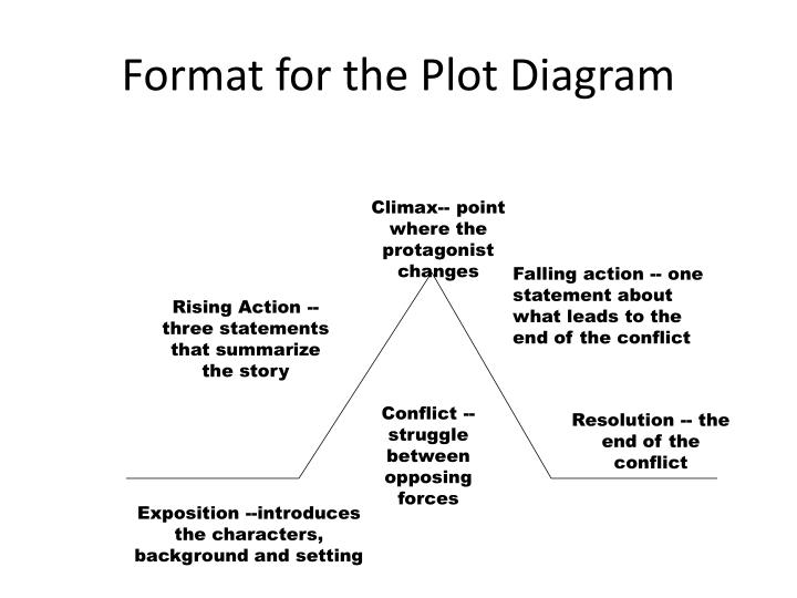 Ppt the most dangerous game by richard connell powerpoint format for the plot diagram ccuart Image collections