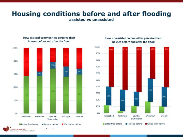 Housing conditions before and after flooding