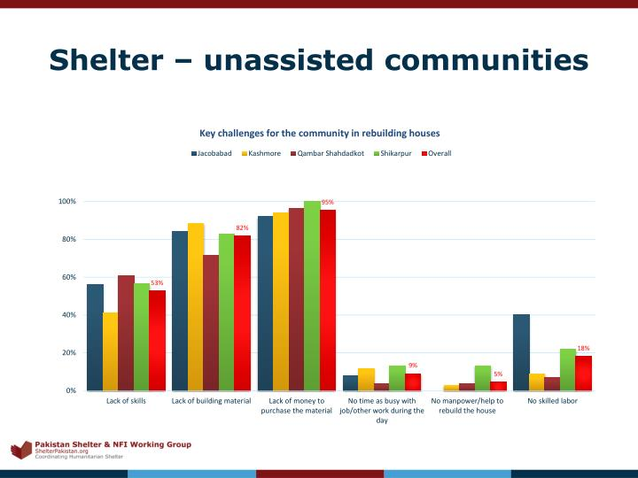 Shelter – unassisted communities