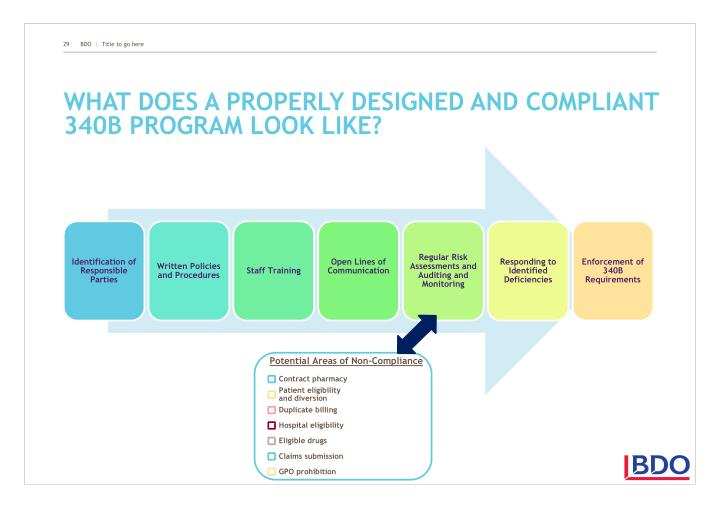 What does a properly designed and compliant 340B program look like?