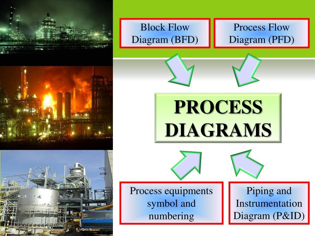 block flow diagram (bfd) process