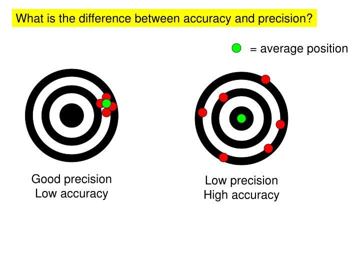 = average position